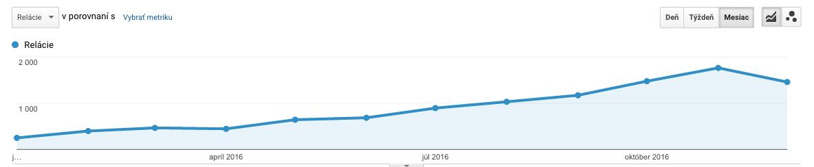 Graf toho, ako mi rástla organická návštevnosť v roku 2016