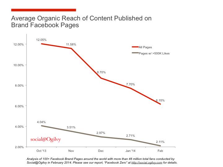 Organický dosah príspevkov na Facebooku sa neustále znižuje