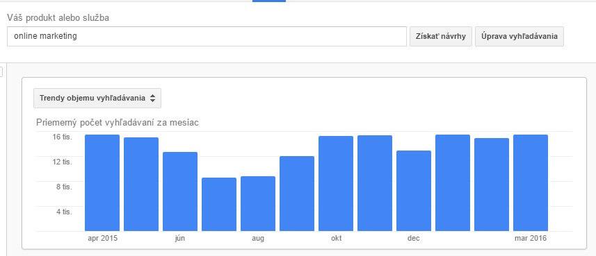 Ako používať Google Keyword Planner a získať viac návštevnosti