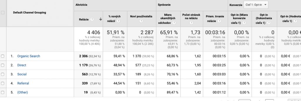 Graf Google Analytics o tom, koľko návštevníkov príšlo na blog Vojkovský.sk za posledných 30 dní