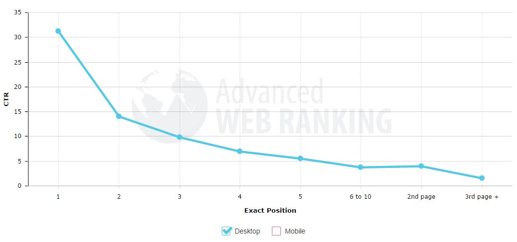 Miera prekliku: Click through rate